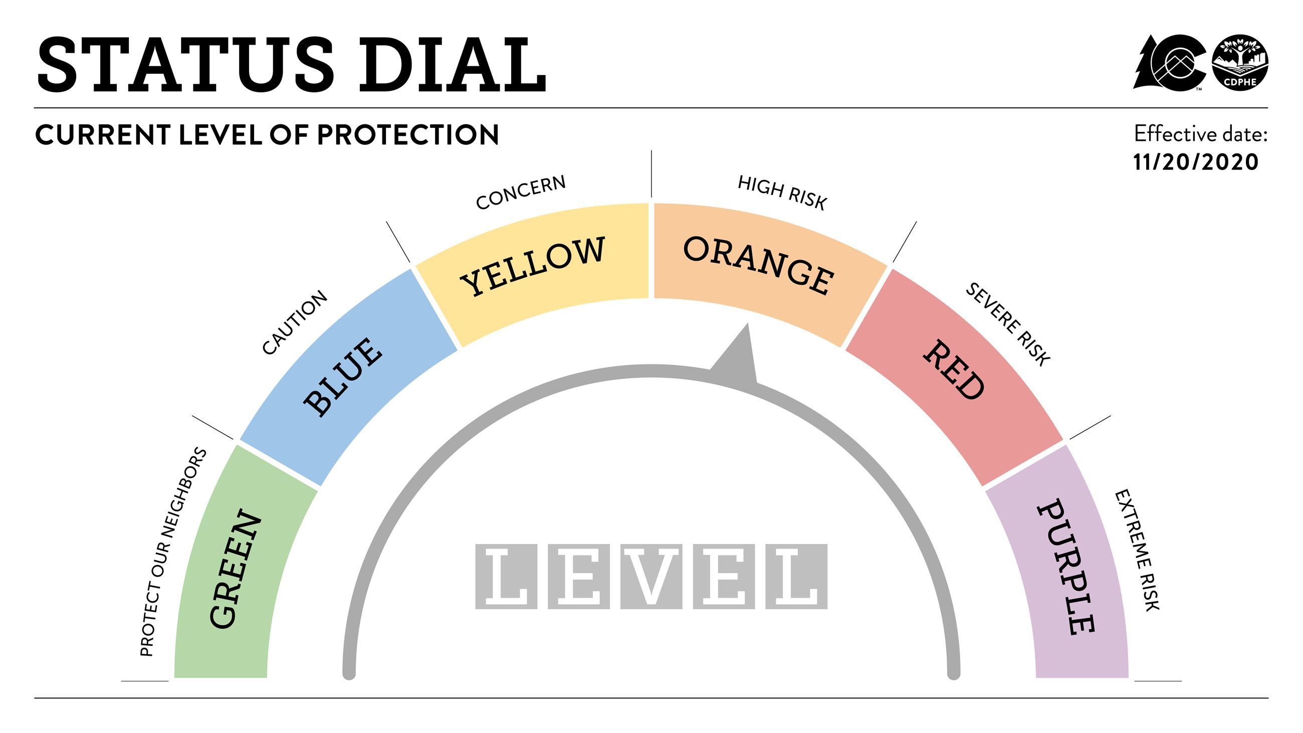 Dial-Level-Orange-with-headline